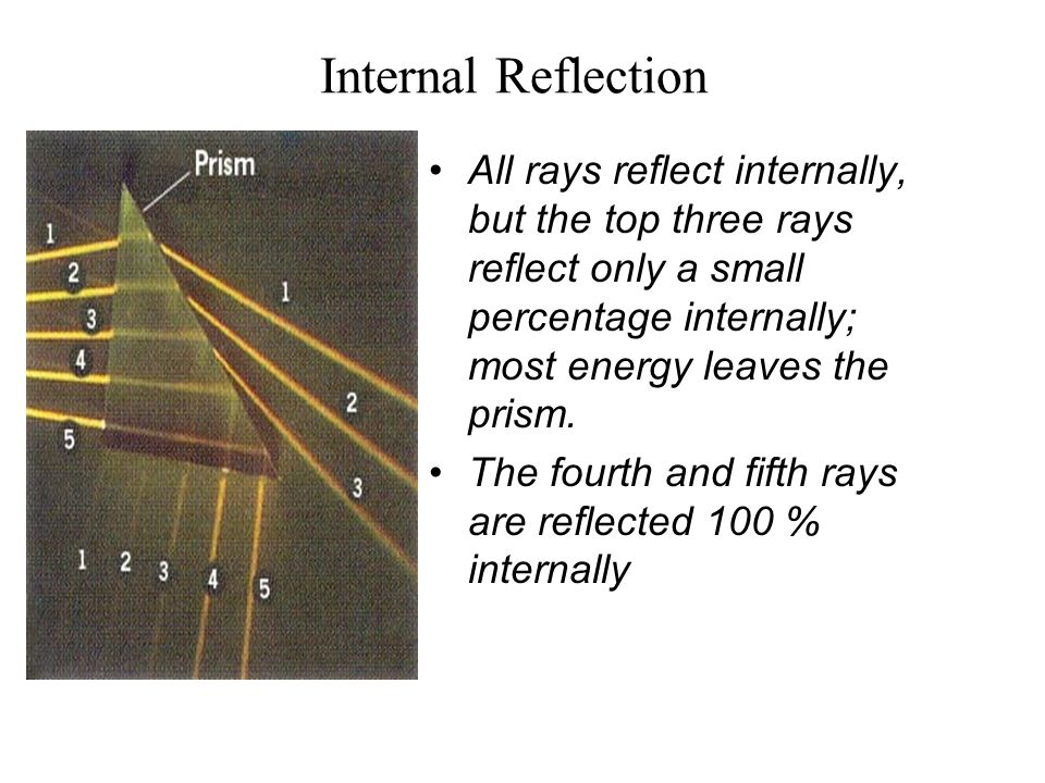 Internal Reflection All rays reflect internally, but the top three rays reflect only a small percentage internally; most energy leaves the prism. The