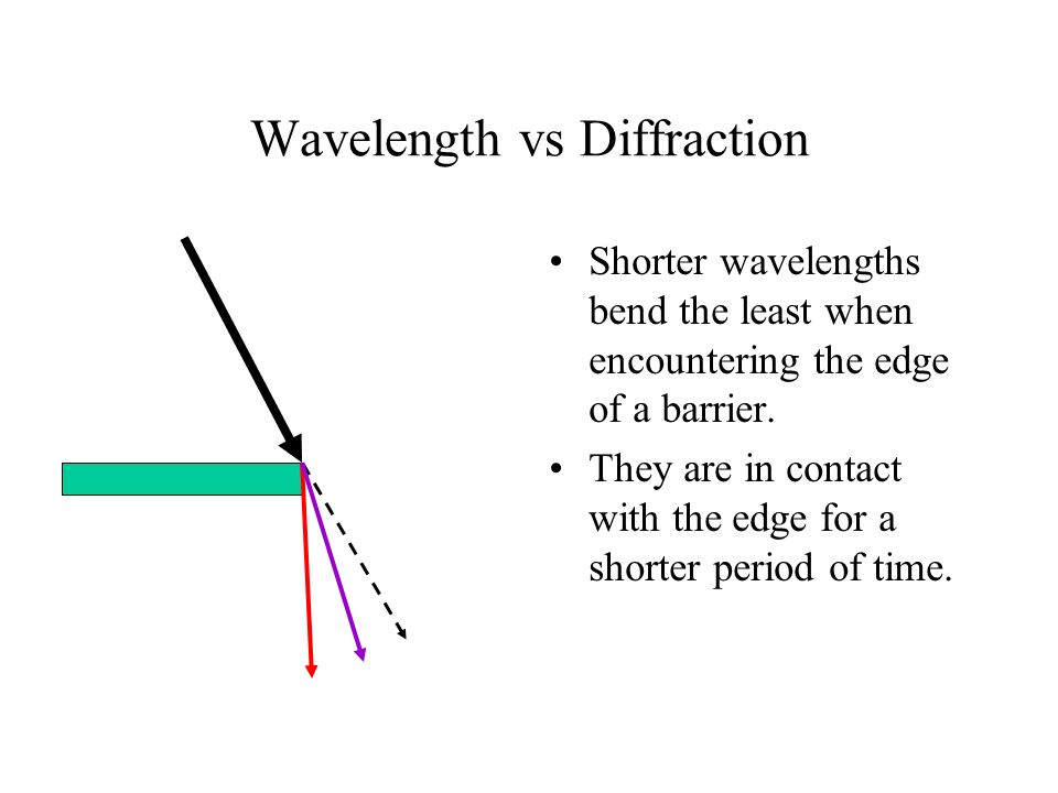 Wavelength vs Diffraction Shorter wavelengths bend the least when encountering the edge of a barrier. They are in contact with the edge for a shorter