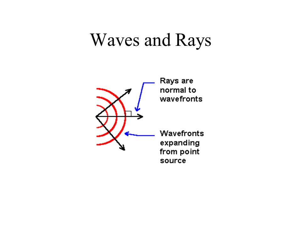 Waves and Rays