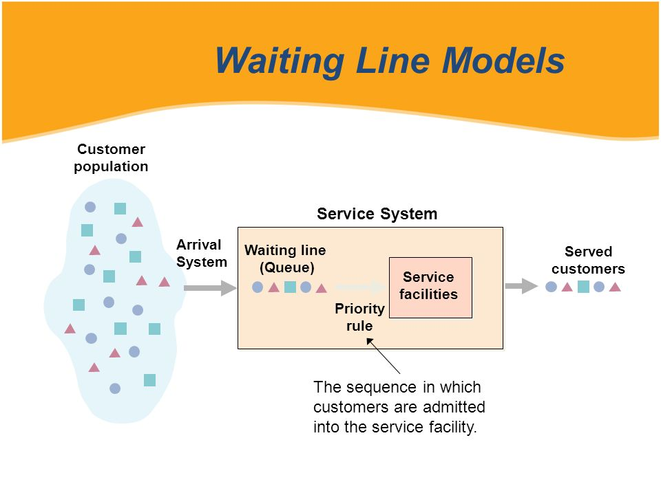 Waiting Line Models Customer population Served customers Arrival System Service System Waiting line (Queue) Priority rule Service facilities The seque