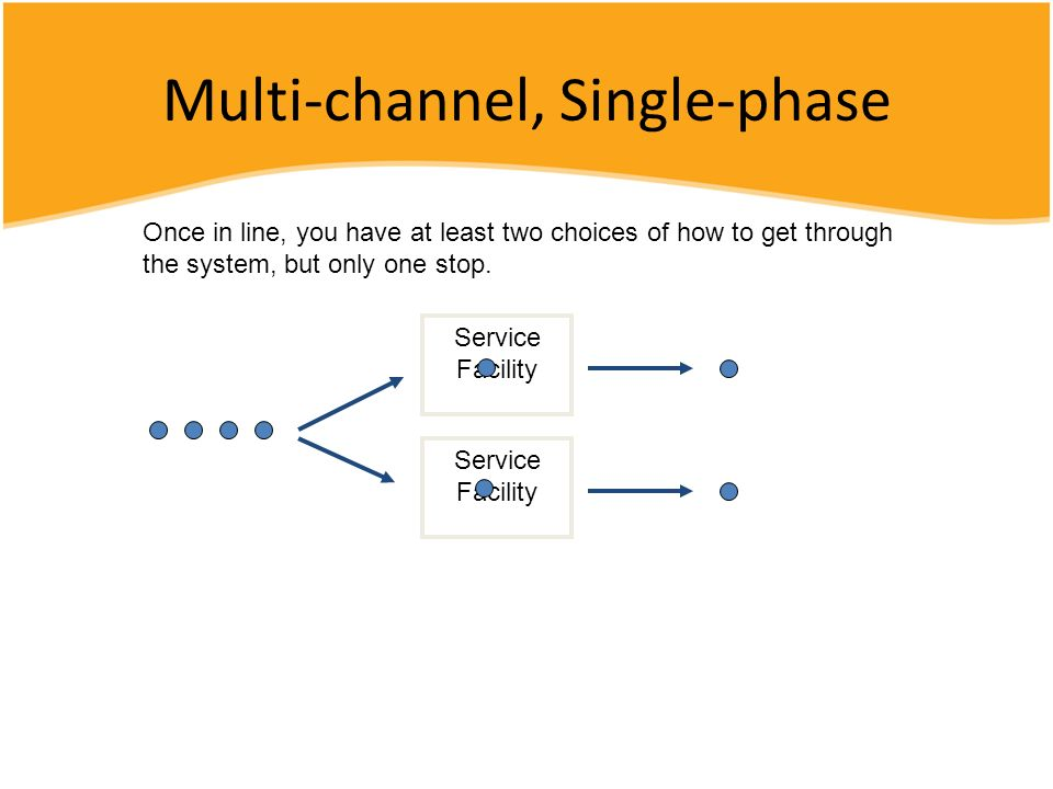 Multi-channel, Single-phase Service Facility Once in line, you have at least two choices of how to get through the system, but only one stop.