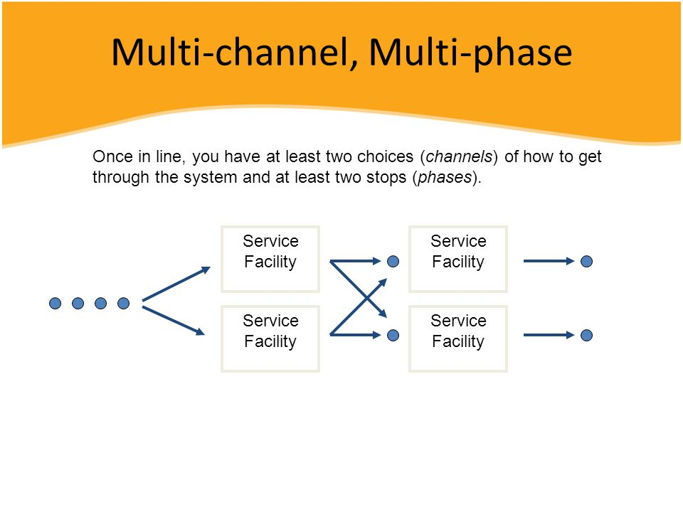 Multi-channel, Multi-phase Service Facility Once in line, you have at least two choices (channels) of how to get through the system and at least two s