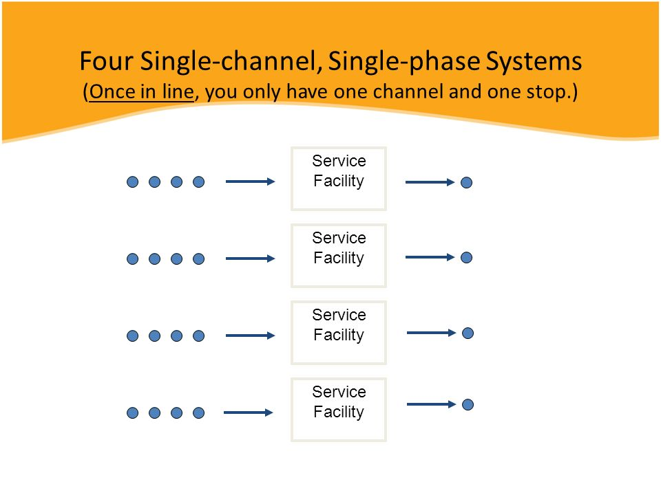 Four Single-channel, Single-phase Systems (Once in line, you only have one channel and one stop.) Service Facility