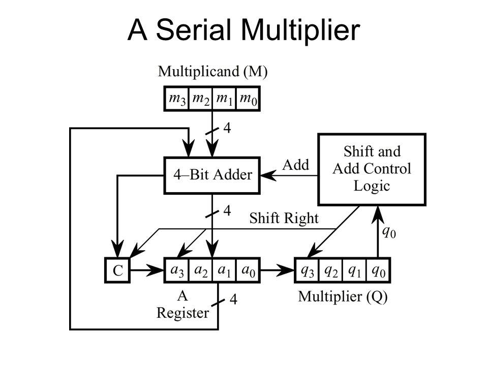 A Serial Multiplier