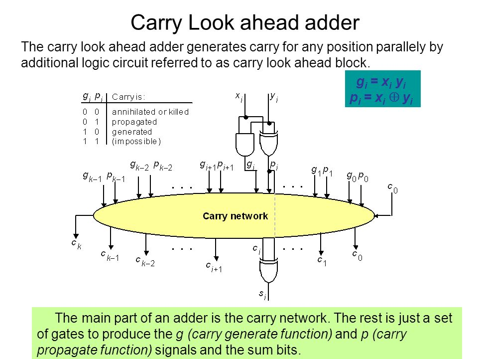 Carry Look ahead adder The main part of an adder is the carry network. The rest is just a set of gates to produce the g (carry generate function) and
