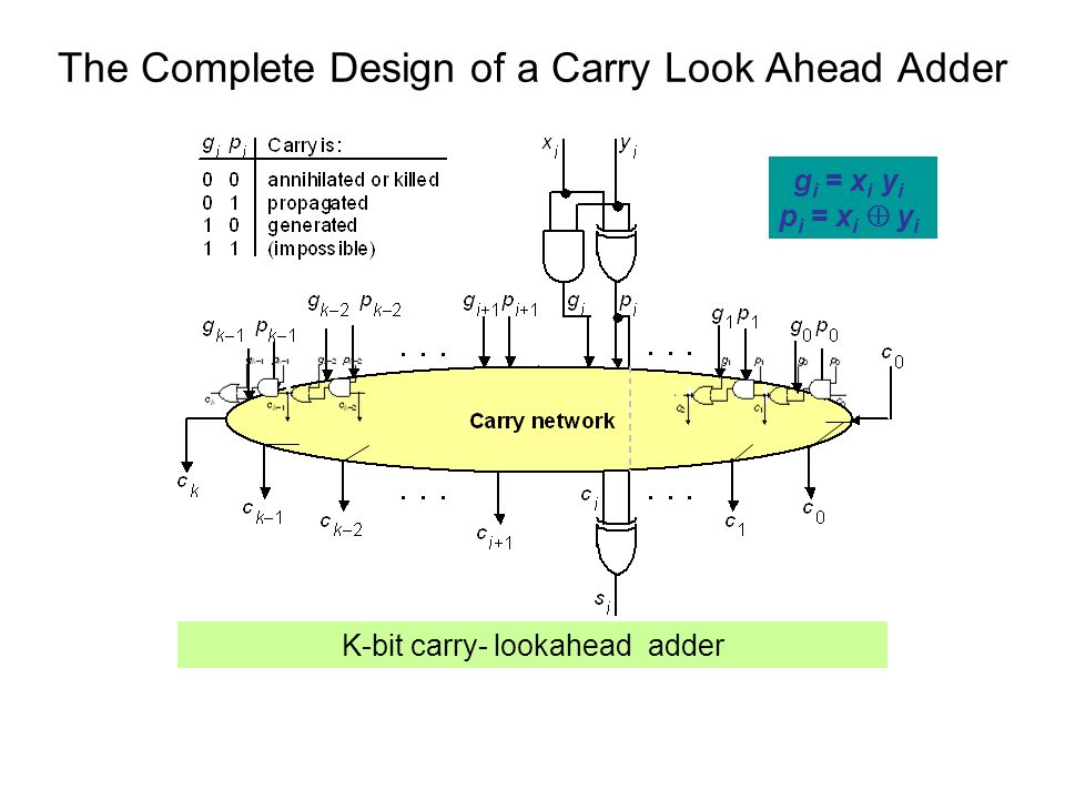 The Complete Design of a Carry Look Ahead Adder K-bit carry- lookahead adder g i = x i y i p i = x i y i