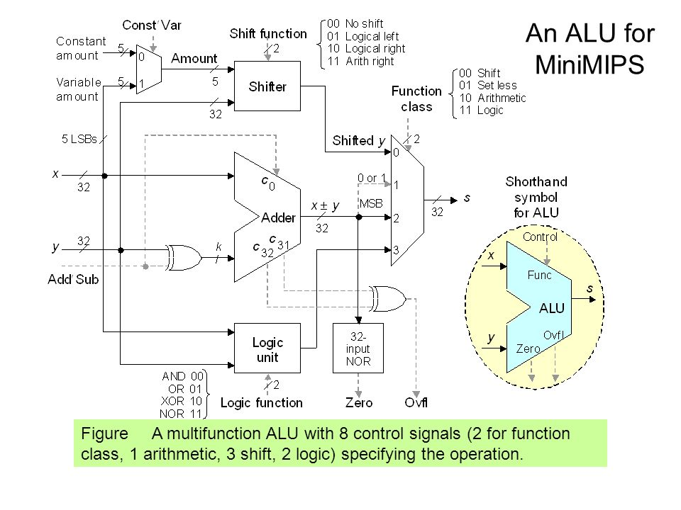 An ALU for MiniMIPS Figure A multifunction ALU with 8 control signals (2 for function class, 1 arithmetic, 3 shift, 2 logic) specifying the operation.