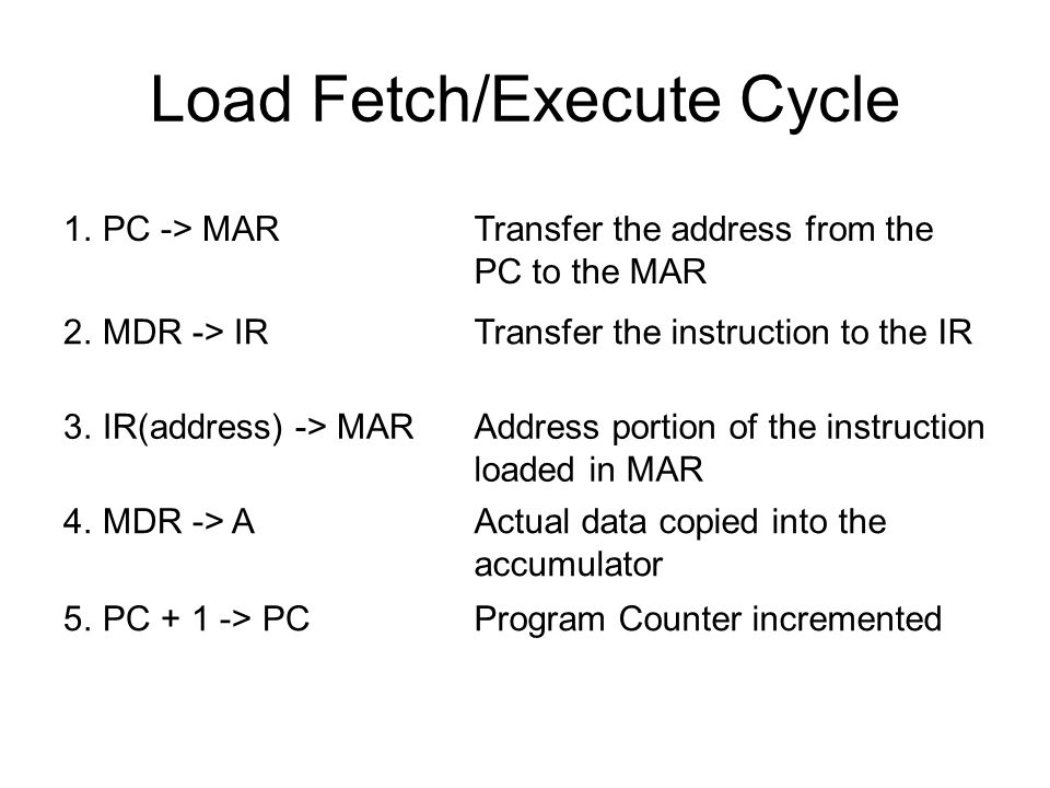Load Fetch/Execute Cycle 1.PC -> MARTransfer the address from the PC to the MAR 2.MDR -> IRTransfer the instruction to the IR 3.IR(address) -> MARAddr