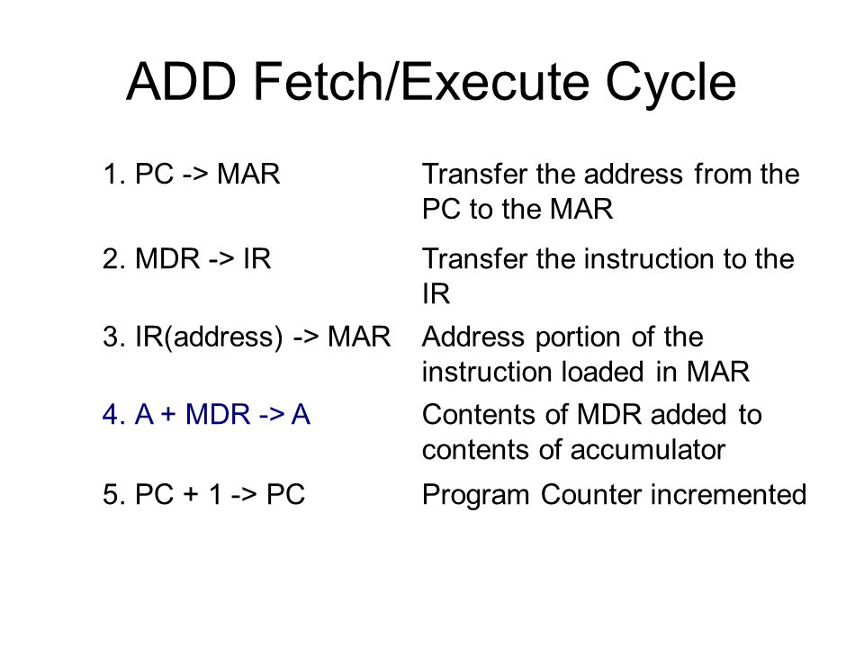 ADD Fetch/Execute Cycle 1.PC -> MARTransfer the address from the PC to the MAR 2.MDR -> IRTransfer the instruction to the IR 3.IR(address) -> MARAddre