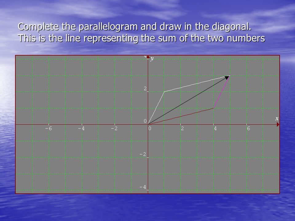 Complete the parallelogram and draw in the diagonal. This is the line representing the sum of the two numbers