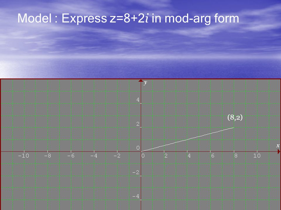 Model : Express z=8+2 i in mod-arg form (8,2)