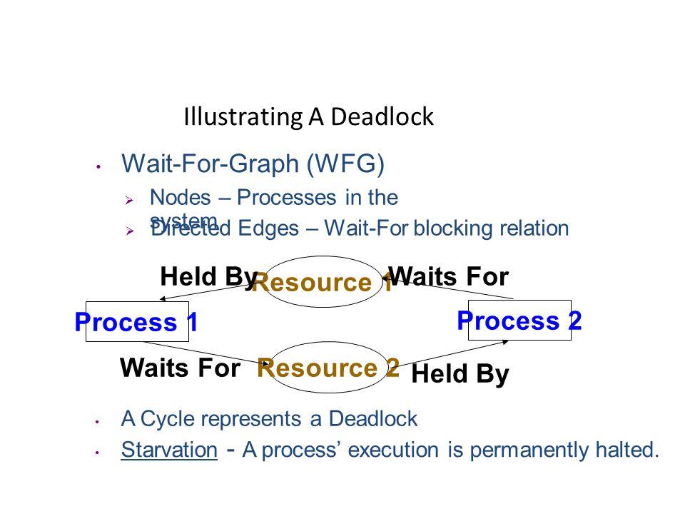 Deadlocks – An Introduction What Are DEADLOCKS .