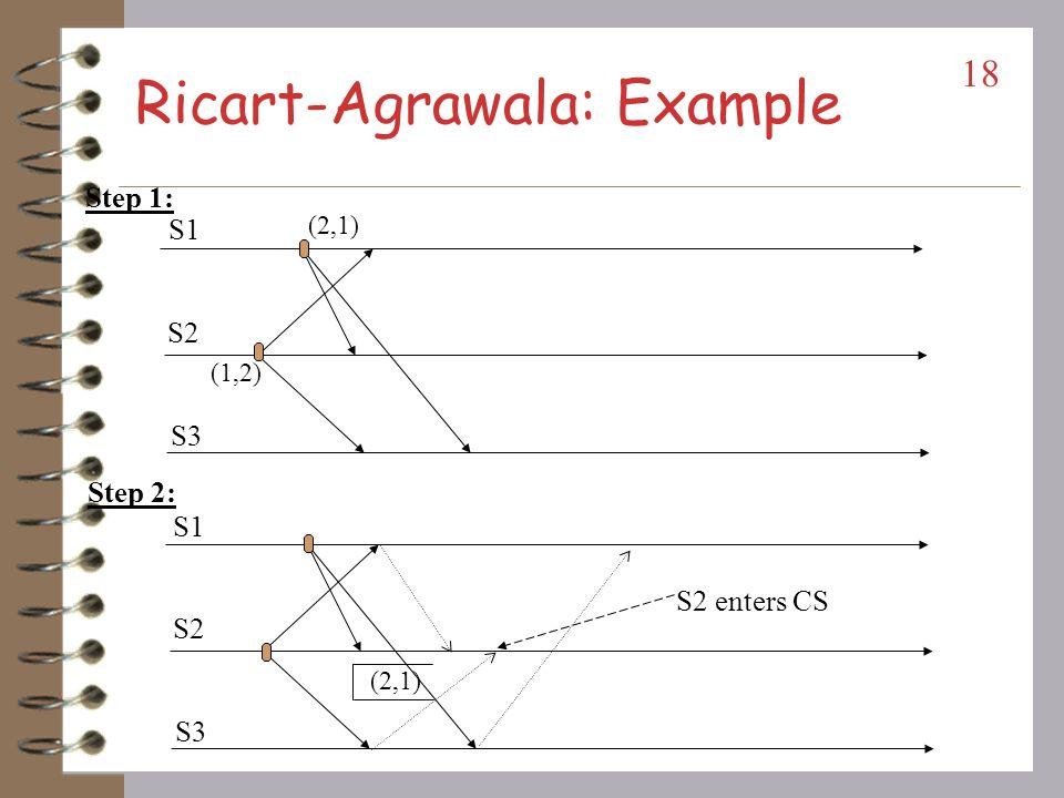 Ricart-Agrawala: Performance Performance: –2(N-1) messages per CS execution.