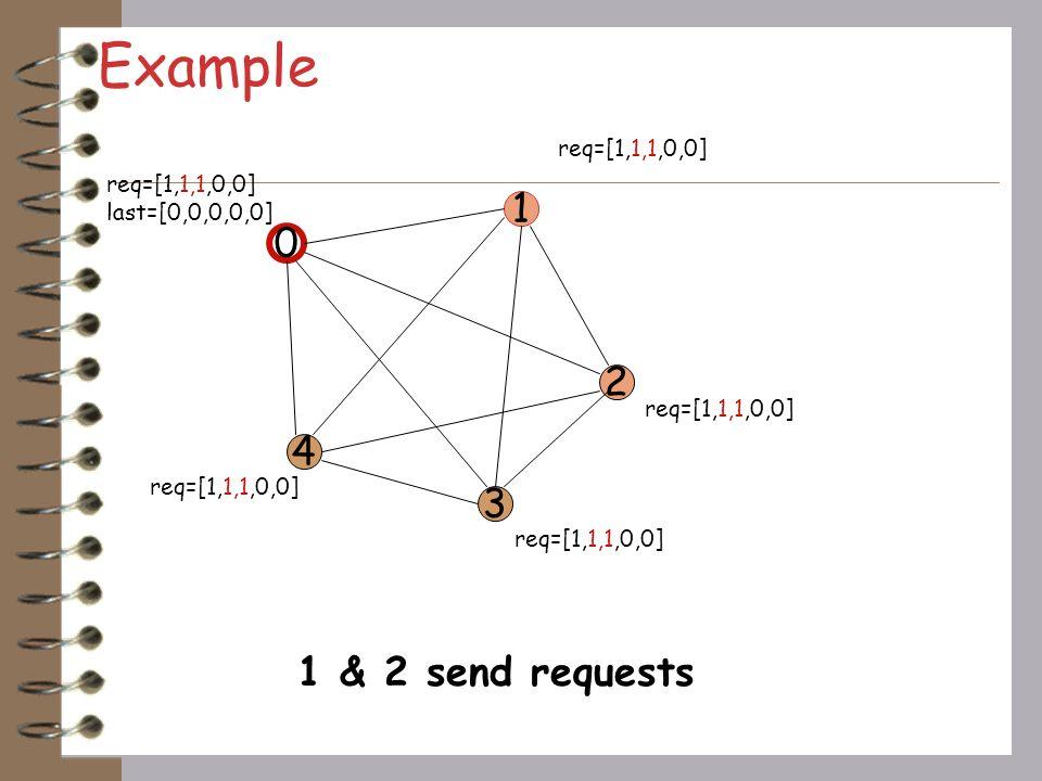 Example 0 2 1 3 4 req=[1,0,0,0,0] last=[0,0,0,0,0] req=[1,0,0,0,0] initial state