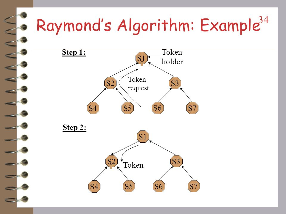 Raymonds Algorithm … Executing CS: getting token with the site at the top of request_q.