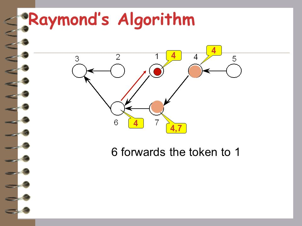 Raymonds Algorithm 1,4 4,7 1 4 2 sends the token to 6
