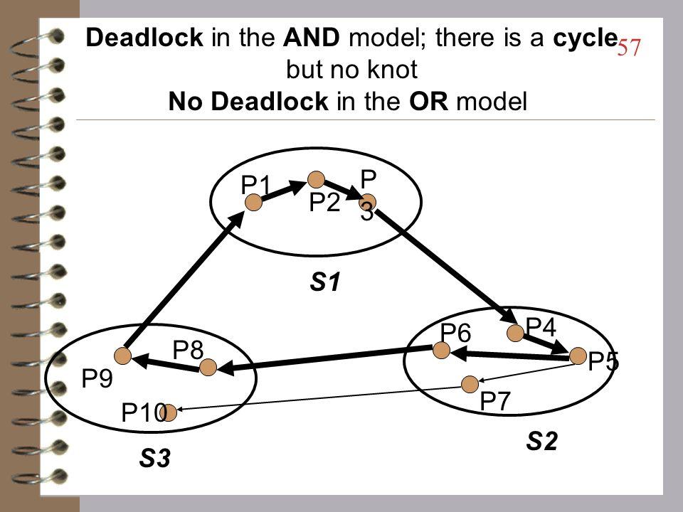 DS Deadlock Detection, Cycle vs.