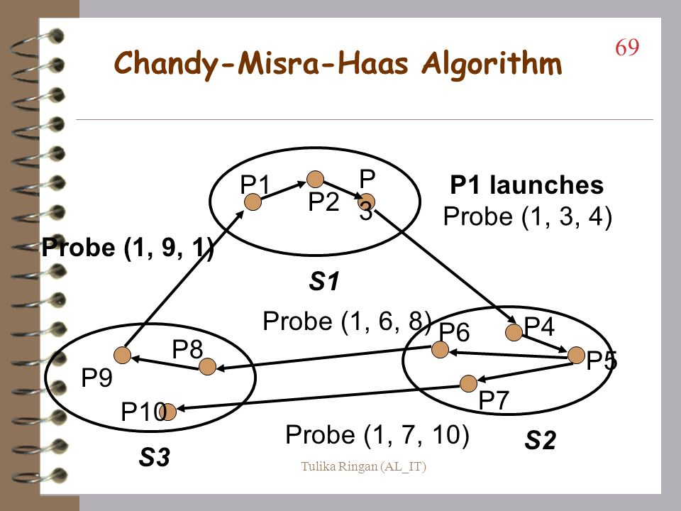 Edge Chasing Algorithms Chandy-Misra-Haas Algorithm (an AND model) –probe messages M(i, j, k) initiated by Pj for Pi and sent to Pk probe messages work their way through the WFG and if they return to sender, a deadlock is detected make sure you can follow the example in Figure 7.1 of the book 68 Tulika Ringan (AL_IT)
