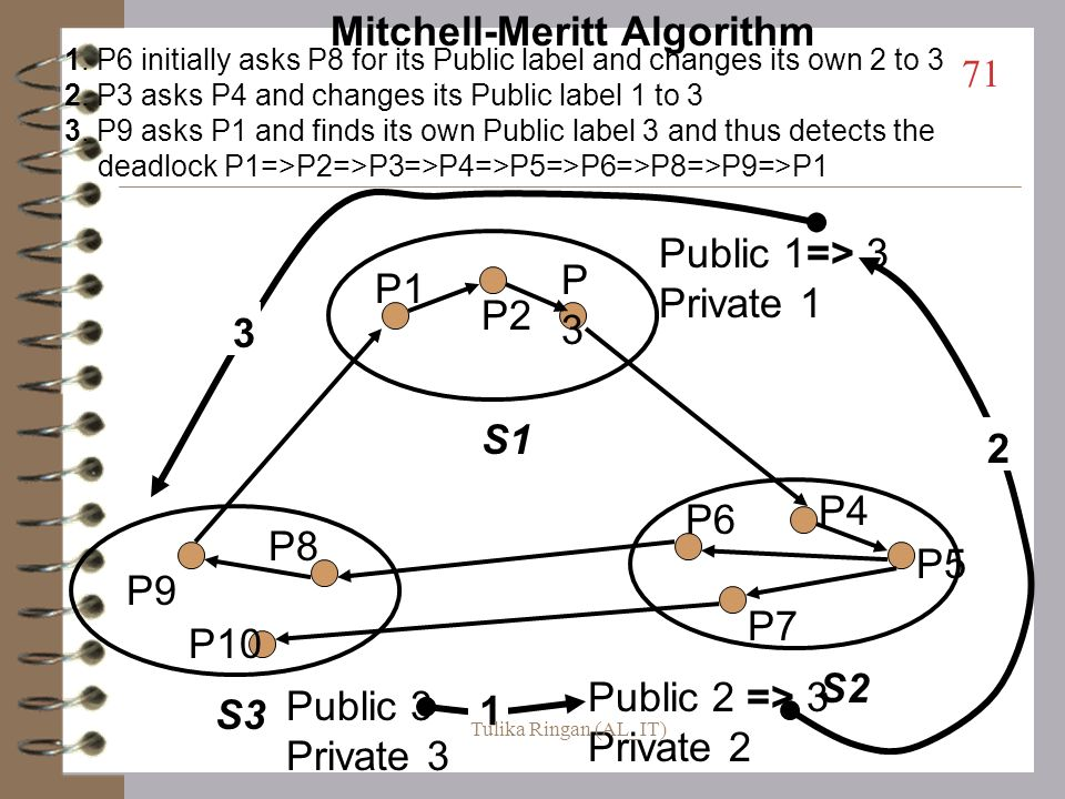Edge Chasing Algorithms (cont) Mitchell-Meritt Algorithm (an AND model) –propagates message in the reverse direction –uses public - private labeling o