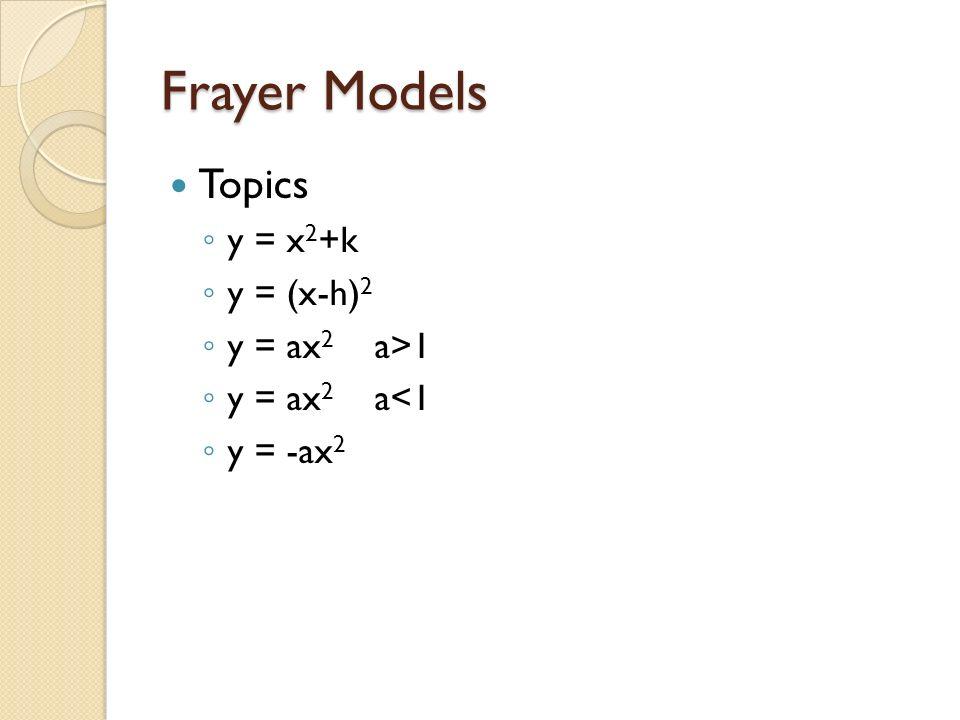 Frayer Models Topics y = x 2 +k y = (x-h) 2 y = ax 2 a>1 y = ax 2 a<1 y = -ax 2