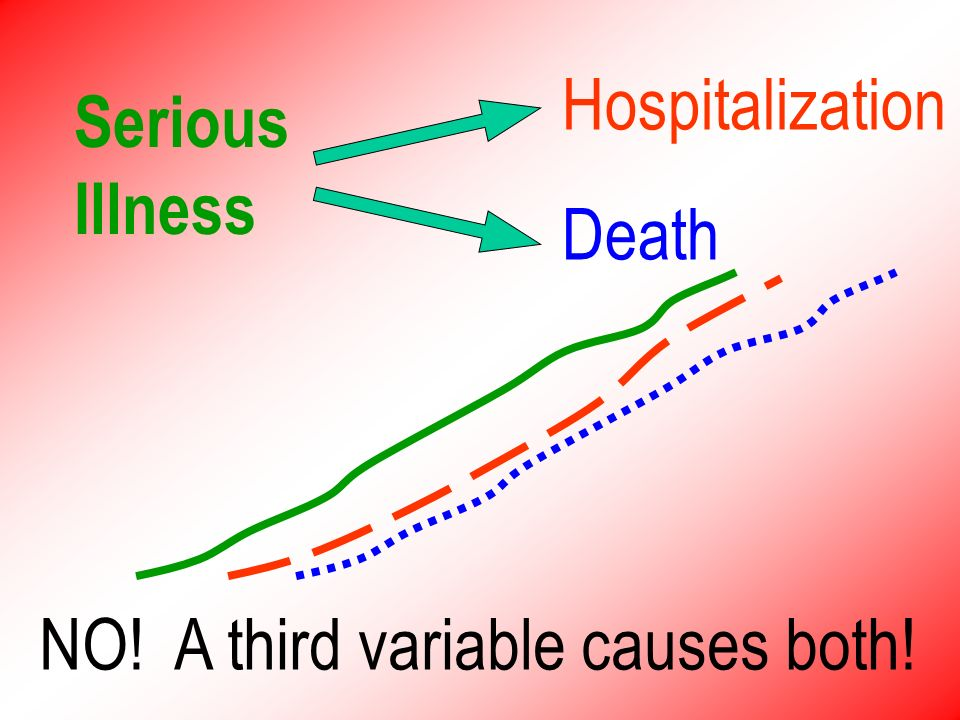 Ex: Hospitalization & Death Does one cause the other?