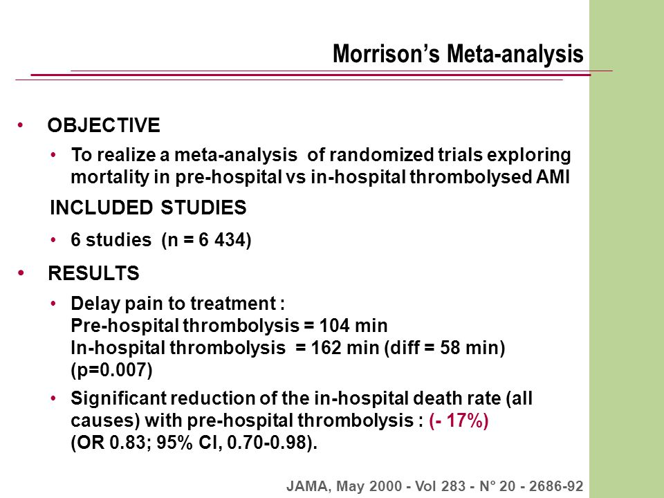 Morrisons Meta-analysis OBJECTIVE To realize a meta-analysis of randomized trials exploring mortality in pre-hospital vs in-hospital thrombolysed AMI INCLUDED STUDIES 6 studies (n = 6 434) RESULTS Delay pain to treatment : Pre-hospital thrombolysis = 104 min In-hospital thrombolysis = 162 min (diff = 58 min) (p=0.007) Significant reduction of the in-hospital death rate (all causes) with pre-hospital thrombolysis : (- 17%) (OR 0.83; 95% CI, 0.70-0.98).