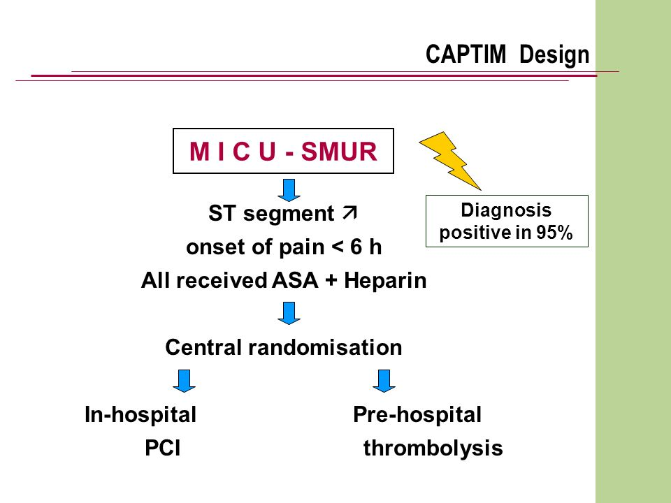 M I C U - SMUR CAPTIM Design ST segment onset of pain < 6 h All received ASA + Heparin Central randomisation In-hospital Pre-hospital PCI thrombolysis Diagnosis positive in 95%