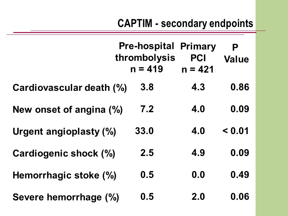 Cardiovascular death (%) New onset of angina (%) Urgent angioplasty (%) Cardiogenic shock (%) Hemorrhagic stoke (%) Severe hemorrhage (%) CAPTIM - secondary endpoints Pre-hospital thrombolysis n = 419 Primary PCI n = 421 P Value 3.8 7.2 33.0 2.5 0.5 4.3 4.0 4.9 0.0 2.0 0.86 0.09 < 0.01 0.09 0.49 0.06