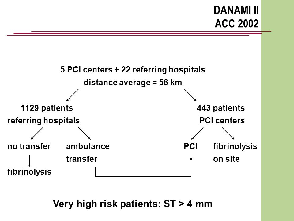 DANAMI II ACC 2002 5 PCI centers + 22 referring hospitals distance average = 56 km 1129 patients443 patients referring hospitals PCI centers no transferambulance PCI fibrinolysis transferon site fibrinolysis Very high risk patients: ST > 4 mm