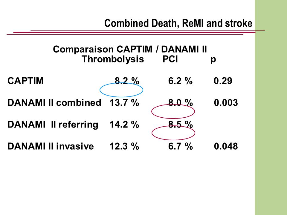 Comparaison CAPTIM / DANAMI II Thrombolysis PCI p CAPTIM8.2 % 6.2 % 0.29 DANAMI II combined 13.7 % 8.0 % 0.003 DANAMI II referring 14.2 %8.5 % DANAMI II invasive 12.3 %6.7 % 0.048 Combined Death, ReMI and stroke