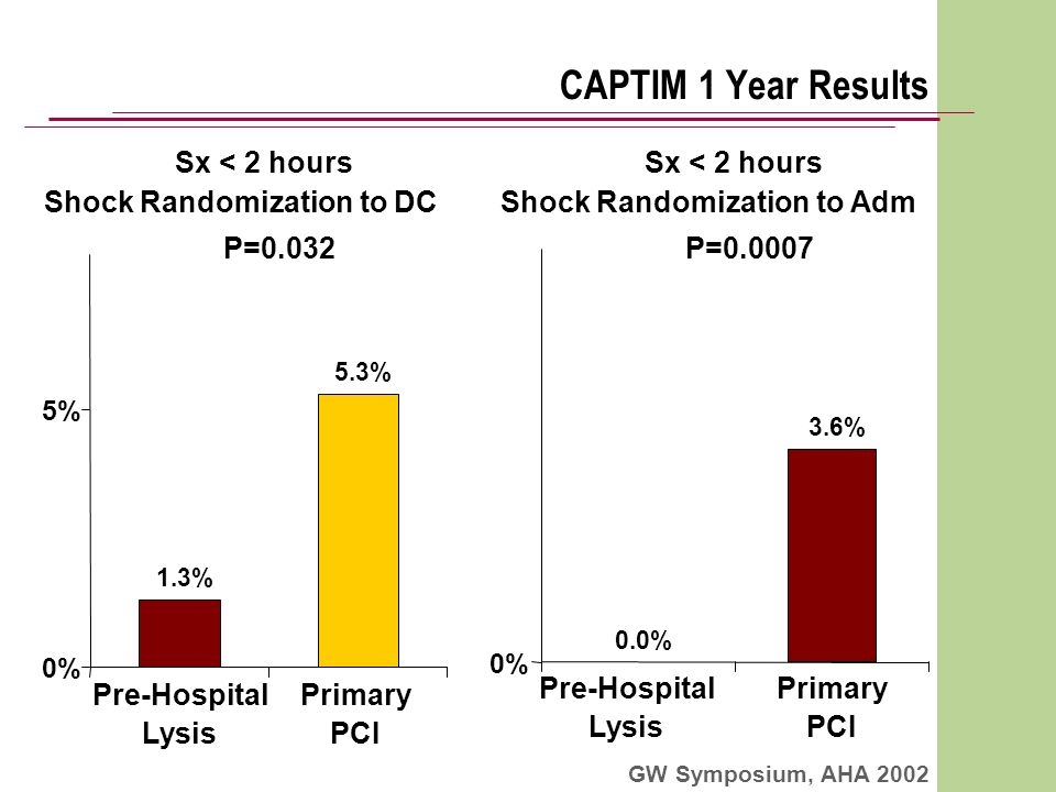 Pre-Hospital Lysis Primary PCI P=0.032 Shock Randomization to DC CAPTIM 1 Year Results GW Symposium, AHA 2002 P=0.0007 Shock Randomization to Adm Pre-Hospital Lysis Primary PCI Sx < 2 hours 1.3% 5.3% 0% 5% 0.0% 3.6% 0%