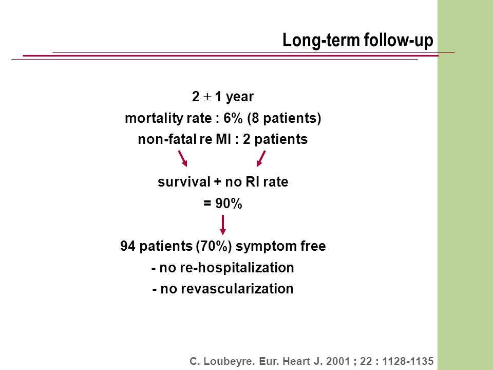 Long-term follow-up 2 1 year mortality rate : 6% (8 patients) non-fatal re MI : 2 patients survival + no RI rate = 90% 94 patients (70%) symptom free - no re-hospitalization - no revascularization C.