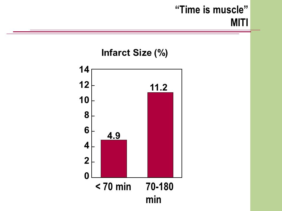 Time is muscle MITI 4.9 11.2 14 12 10 8 6 4 2 0 Infarct Size (%) < 70 min 70-180 min