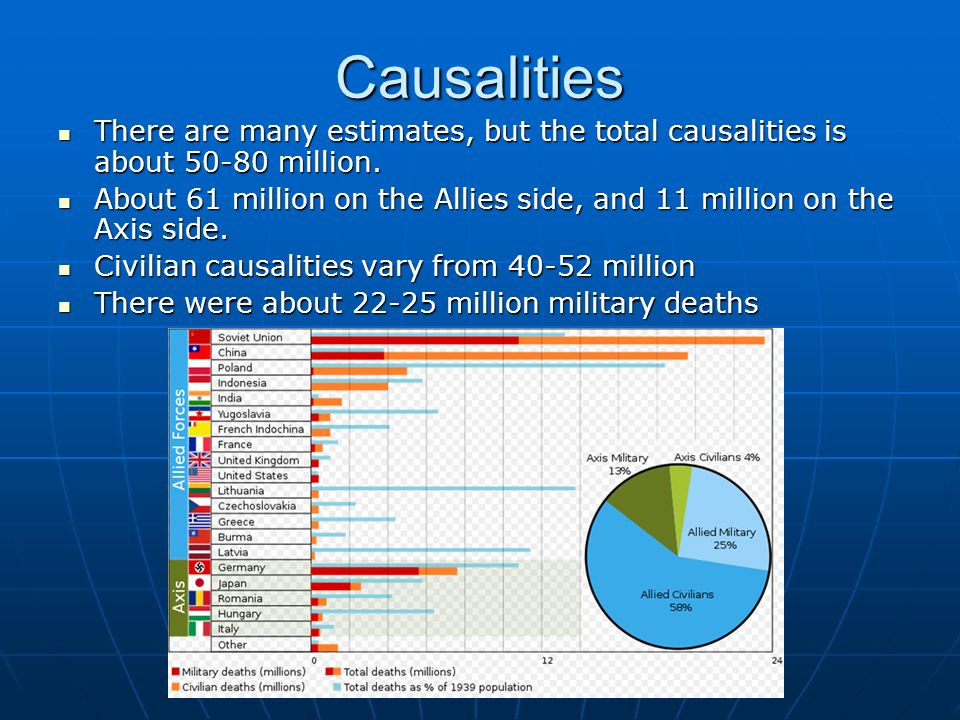 Causalities There are many estimates, but the total causalities is about million.
