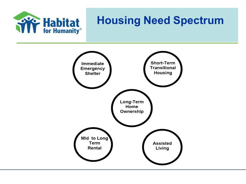 Housing Need Spectrum
