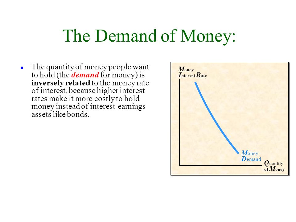 n The quantity of money people want to hold (the demand for money) is inversely related to the money rate of interest, because higher interest rates make it more costly to hold money instead of interest-earnings assets like bonds.