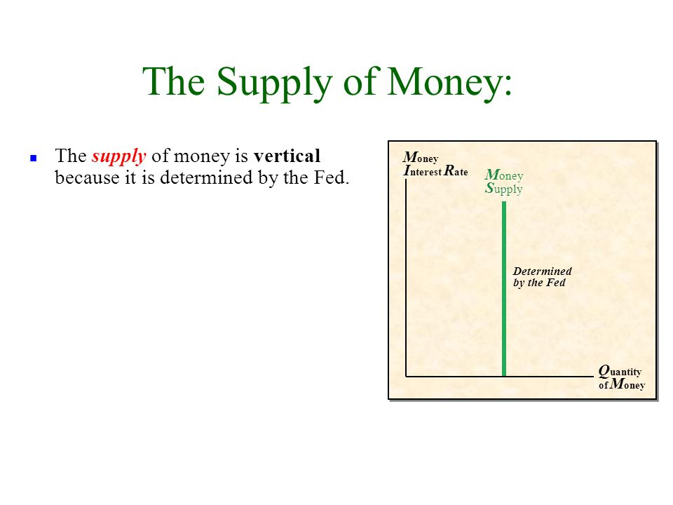 Determined by the Fed M oney I nterest R ate Q uantity of M oney M oney S upply n The supply of money is vertical because it is determined by the Fed.