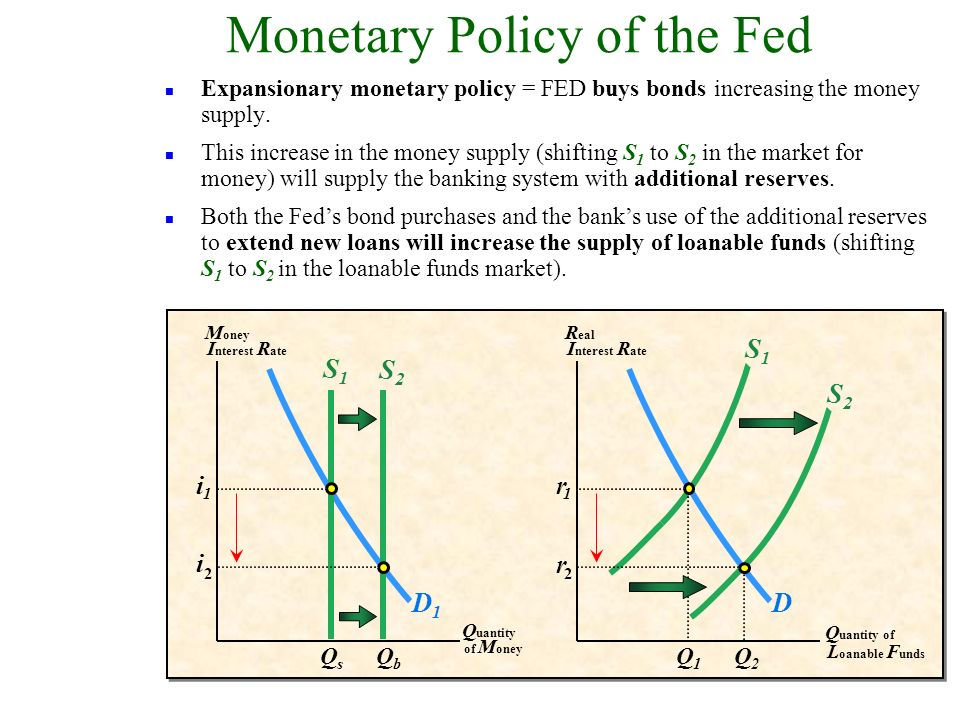 D1D1 M oney I nterest R ate Q uantity of M oney S1S1 D R eal I nterest R ate Q uantity of L oanable F unds S1S1 i 1 QsQs r 1 Q1Q1 n Expansionary monetary policy = FED buys bonds increasing the money supply.