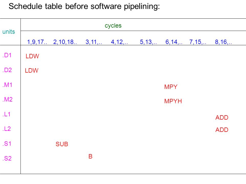 Schedule table before software pipelining: units cycles.D1.D2.M1.M2.L1.L2.S1.S2 1,9,17.. 2,10,18.. 3,11,.. 4,12,.. 5,13,.. 6,14,.. 7,15,.. 8,16,.. LDW