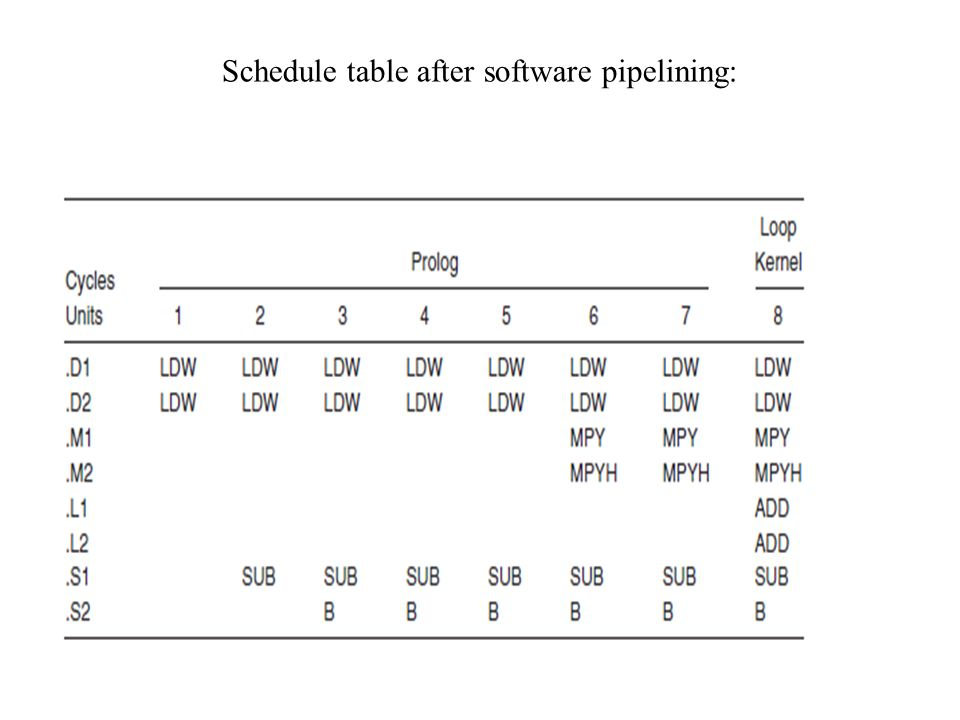Schedule table after software pipelining: