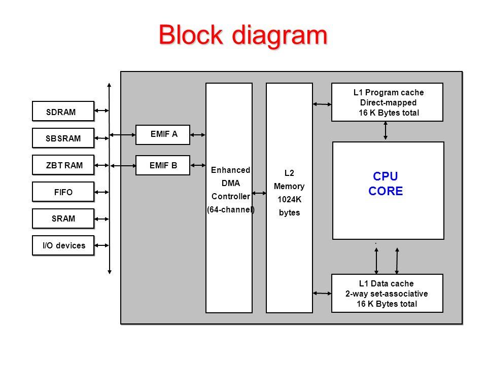 Block diagram Enhanced DMA Controller (64-channel) ZBT RAM SDRAM SBSRAM FIFO SRAM I/O devices L2 Memory 1024K bytes L1 Program cache Direct-mapped 16