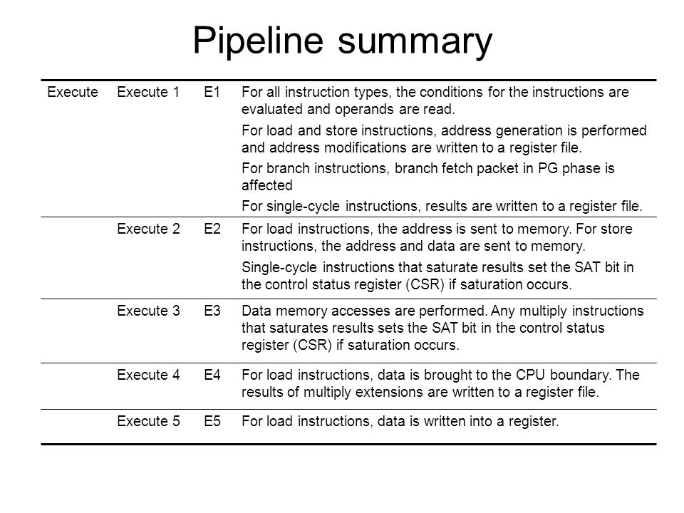 Pipeline summary For load instructions, data is written into a register.E5Execute 5 For load instructions, data is brought to the CPU boundary. The re
