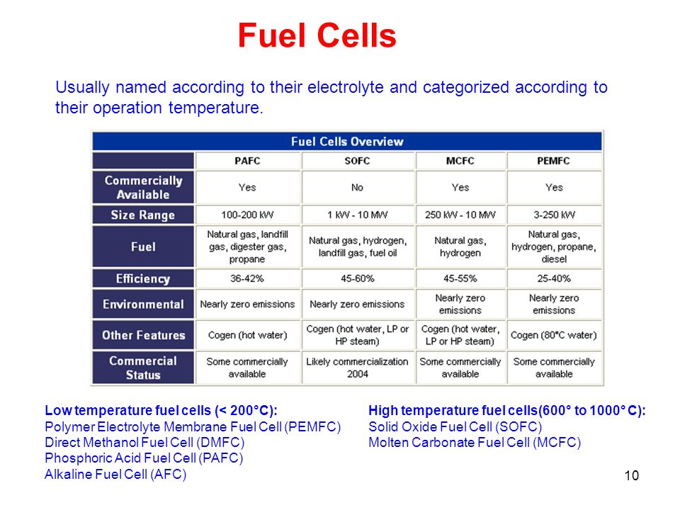 10 Fuel Cells Usually named according to their electrolyte and categorized according to their operation temperature. High temperature fuel cells(600°