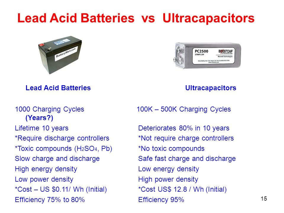 15 Lead Acid Batteries Ultracapacitors 1000 Charging Cycles 100K – 500K Charging Cycles (Years?) Lifetime 10 years Deteriorates 80% in 10 years *Requi
