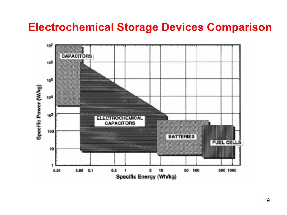 19 Electrochemical Storage Devices Comparison