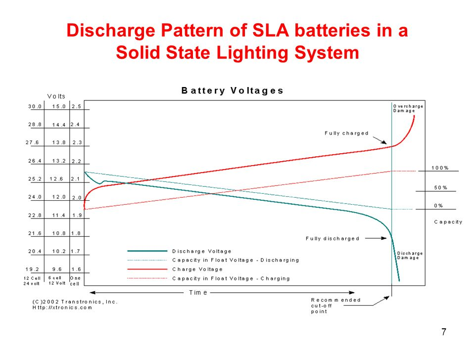 7 Discharge Pattern of SLA batteries in a Solid State Lighting System