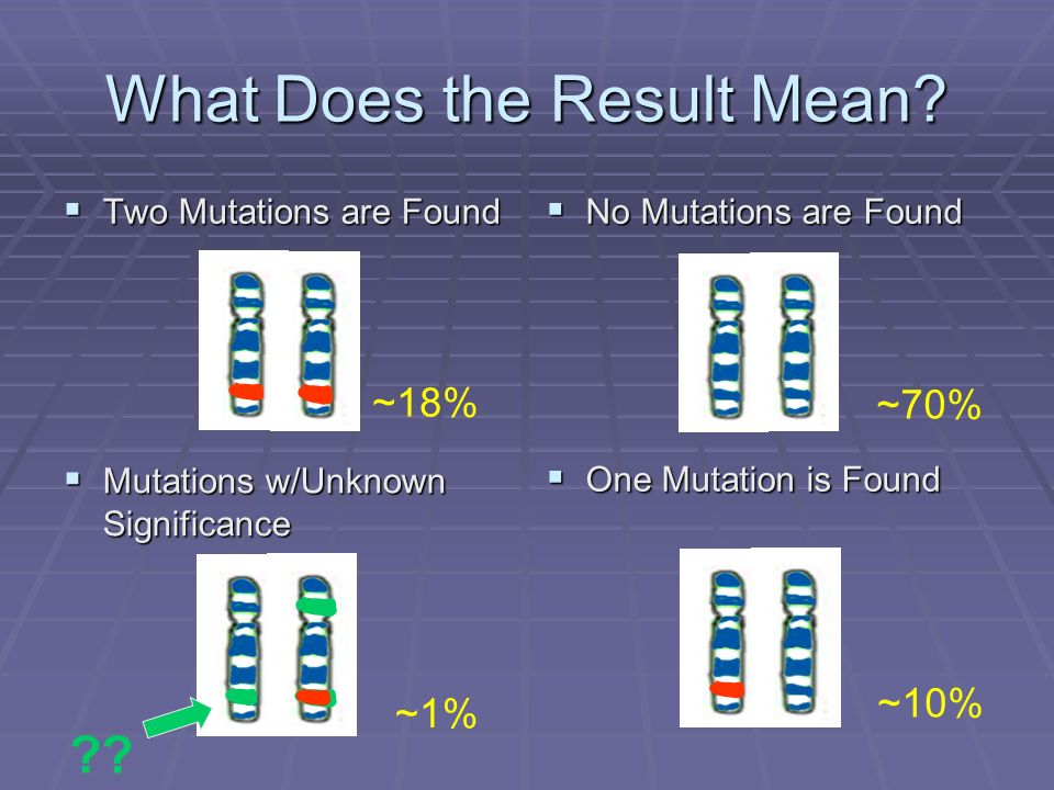 What Does the Result Mean? Two Mutations are Found Two Mutations are Found No Mutations are Found No Mutations are Found Mutations w/Unknown Significa