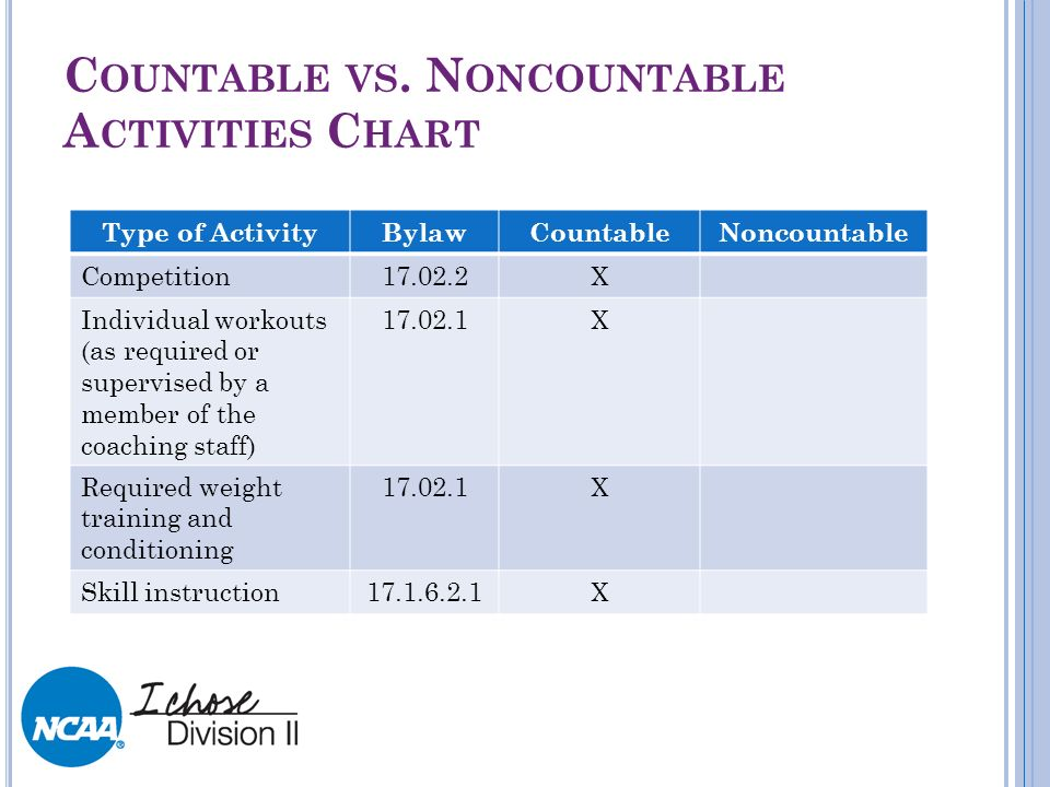 C OUNTABLE VS. N ONCOUNTABLE A CTIVITIES C HART Type of ActivityBylawCountableNoncountable Competition17.02.2X Individual workouts (as required or sup