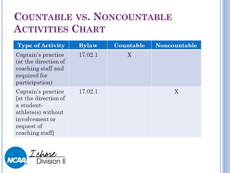 C OUNTABLE VS. N ONCOUNTABLE A CTIVITIES C HART Type of ActivityBylawCountableNoncountable Captains practice (at the direction of coaching staff and r