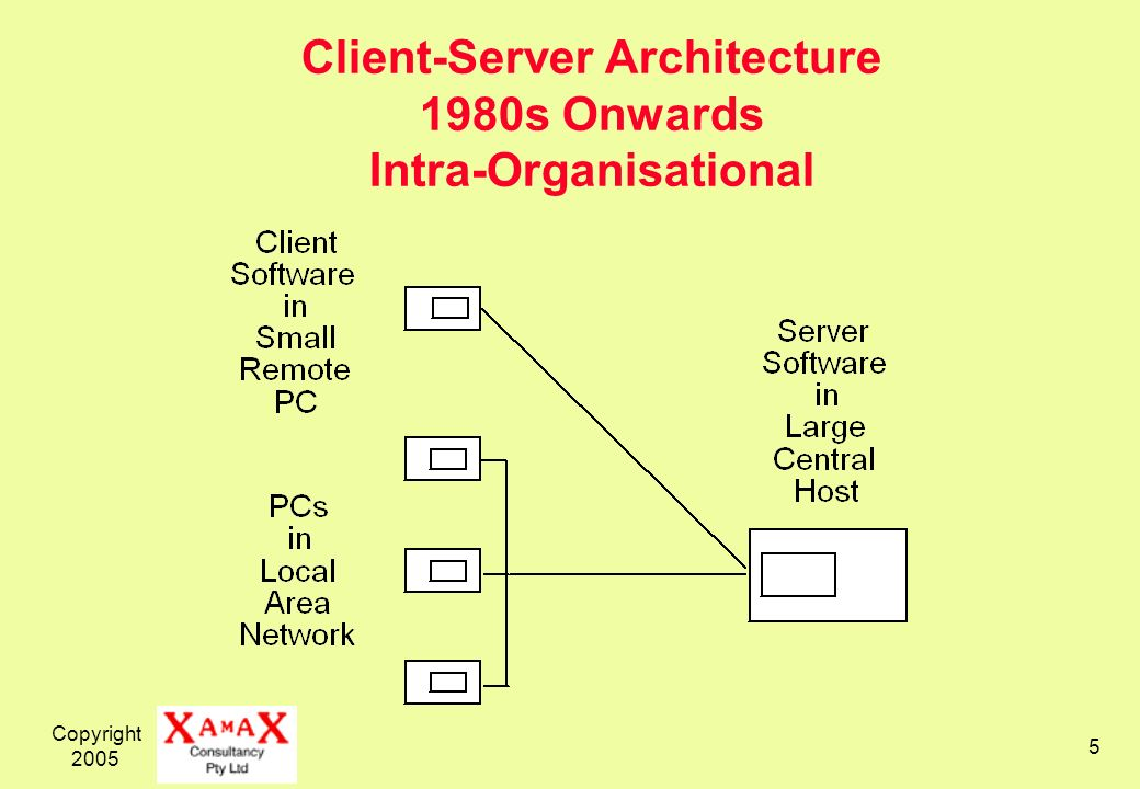 Copyright 2005 5 Client-Server Architecture 1980s Onwards Intra-Organisational